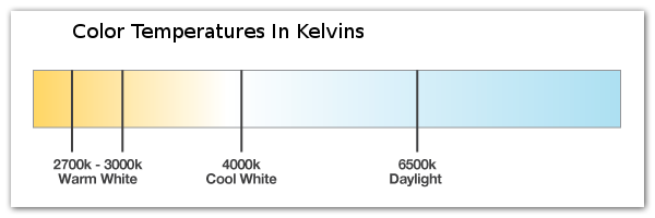 image of visible light measured in kelvins