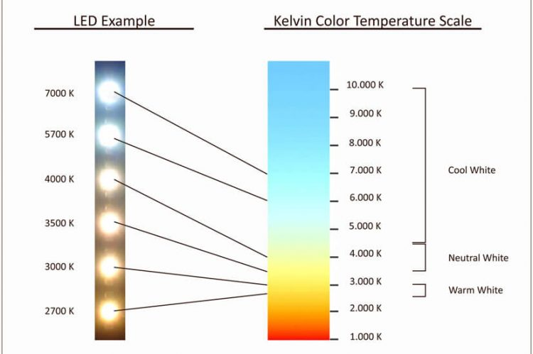 image of color temperature scale in kelvins